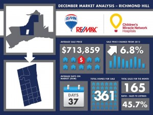 Richmond Hill Market Report