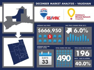 Vaughan Market Report